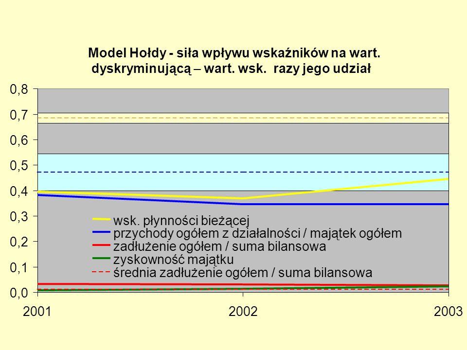 Model Hołdy - siła wpływu wskaźników na wart. dyskryminującą – wart