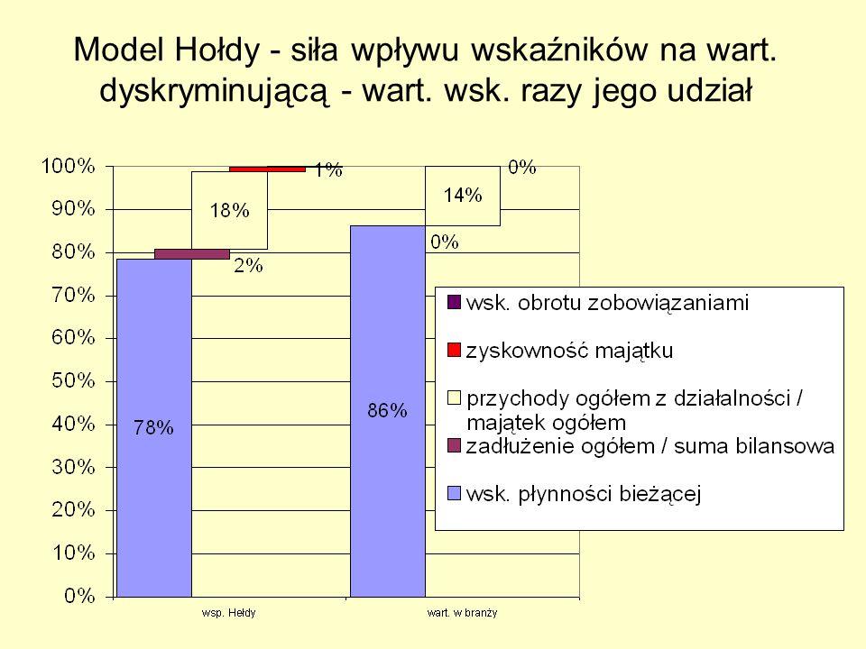 Model Hołdy - siła wpływu wskaźników na wart. dyskryminującą - wart