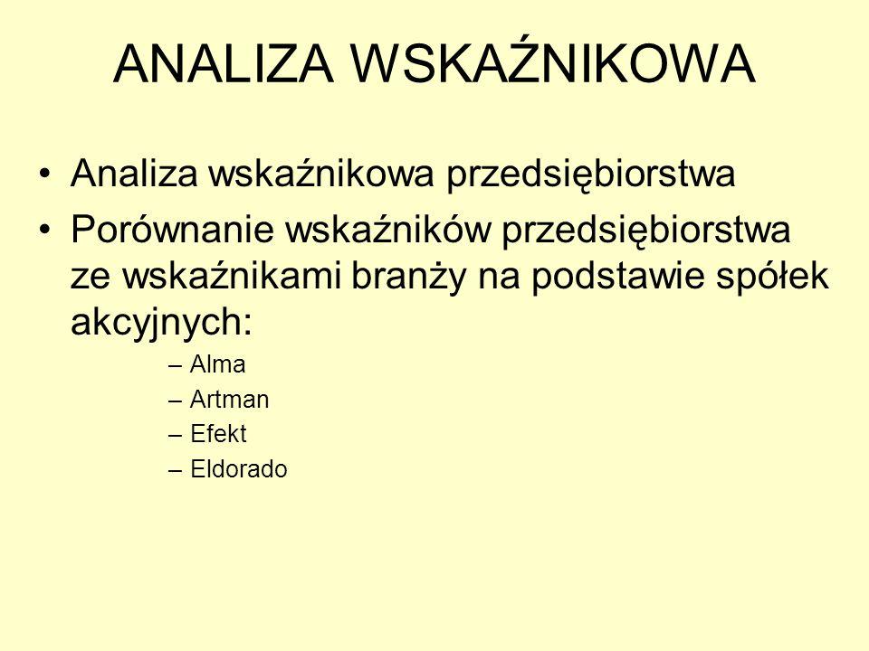 ANALIZA WSKAŹNIKOWA Analiza wskaźnikowa przedsiębiorstwa