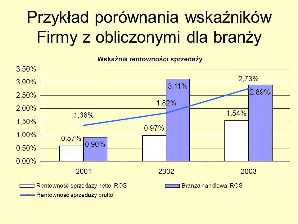 Przykład porównania wskaźników Firmy z obliczonymi dla branży
