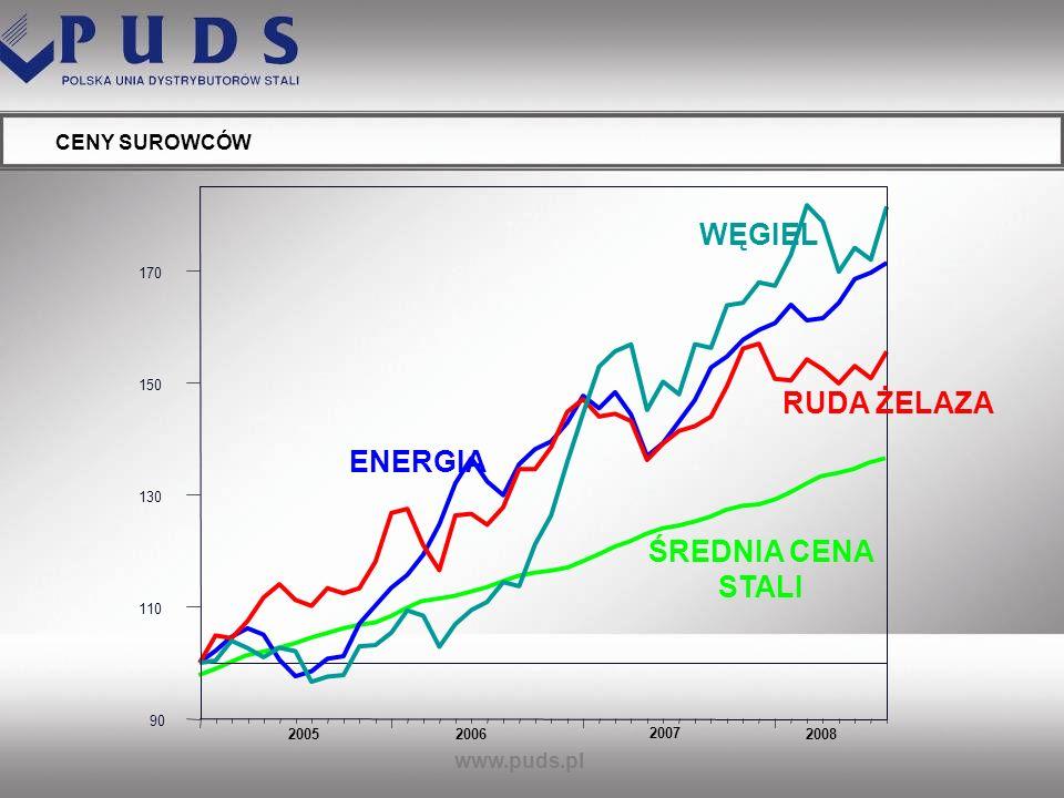 WĘGIEL RUDA ŻELAZA ŚREDNIA CENA STALI CENY SUROWCÓW www.puds.pl