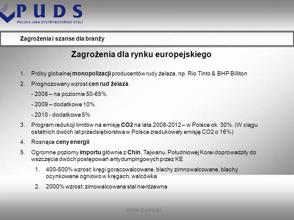 Zagrożenia dla rynku europejskiego
