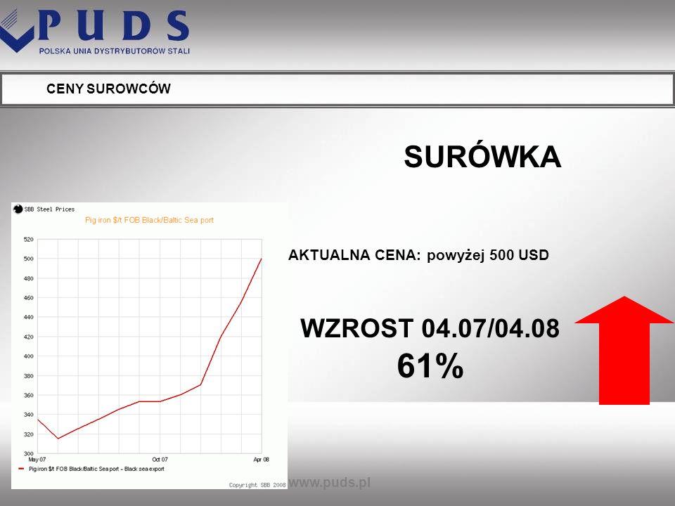 SURÓWKA WZROST 04.07/04.08 61% AKTUALNA CENA: powyżej 500 USD
