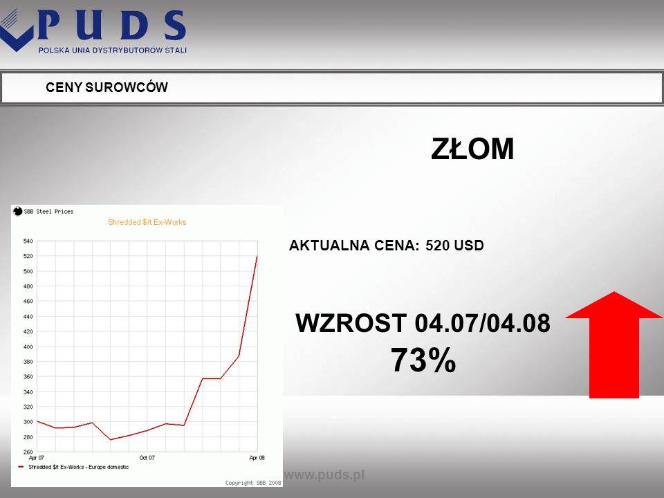 ZŁOM WZROST 04.07/04.08 73% AKTUALNA CENA: 520 USD CENY SUROWCÓW