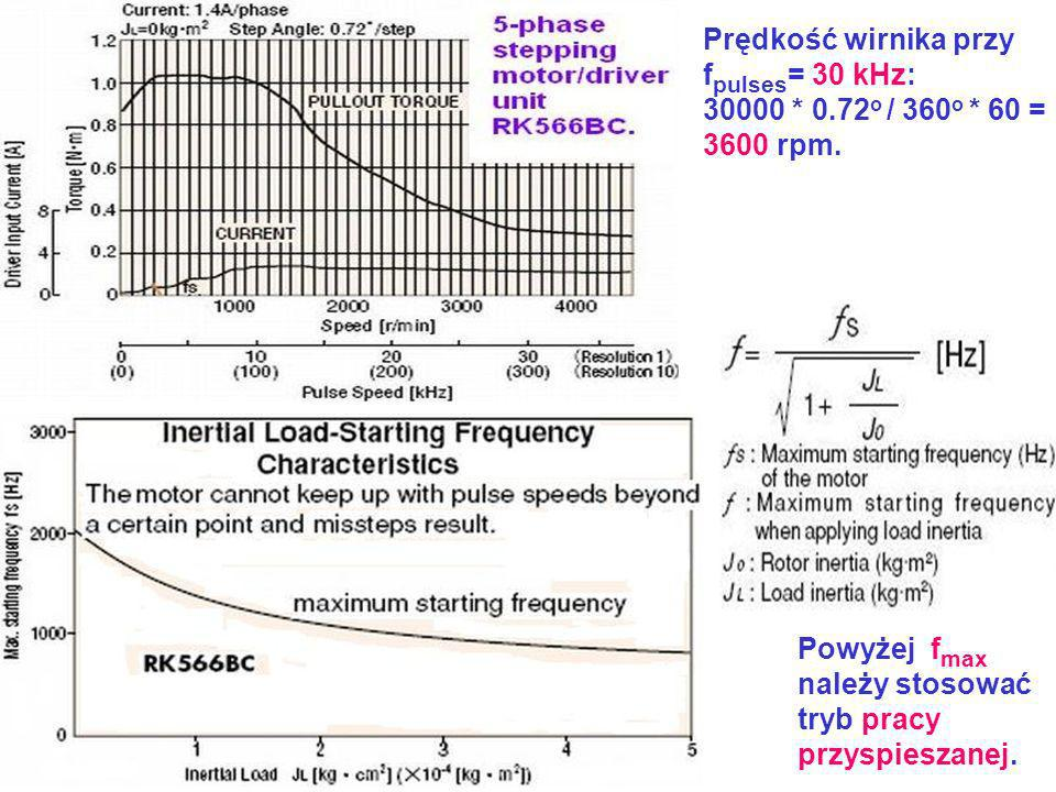 Prędkość wirnika przyfpulses= 30 kHz: 30000 * 0.72o / 360o * 60 = 3600 rpm. Powyżej fmax. należy stosować.