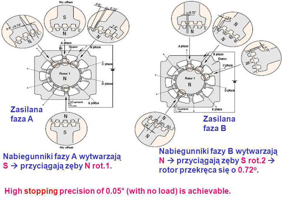Zasilanafaza A. Zasilana. faza B. Nabiegunniki fazy B wytwarzają. N  przyciągają zęby S rot.2  rotor przekręca się o 0.72o.