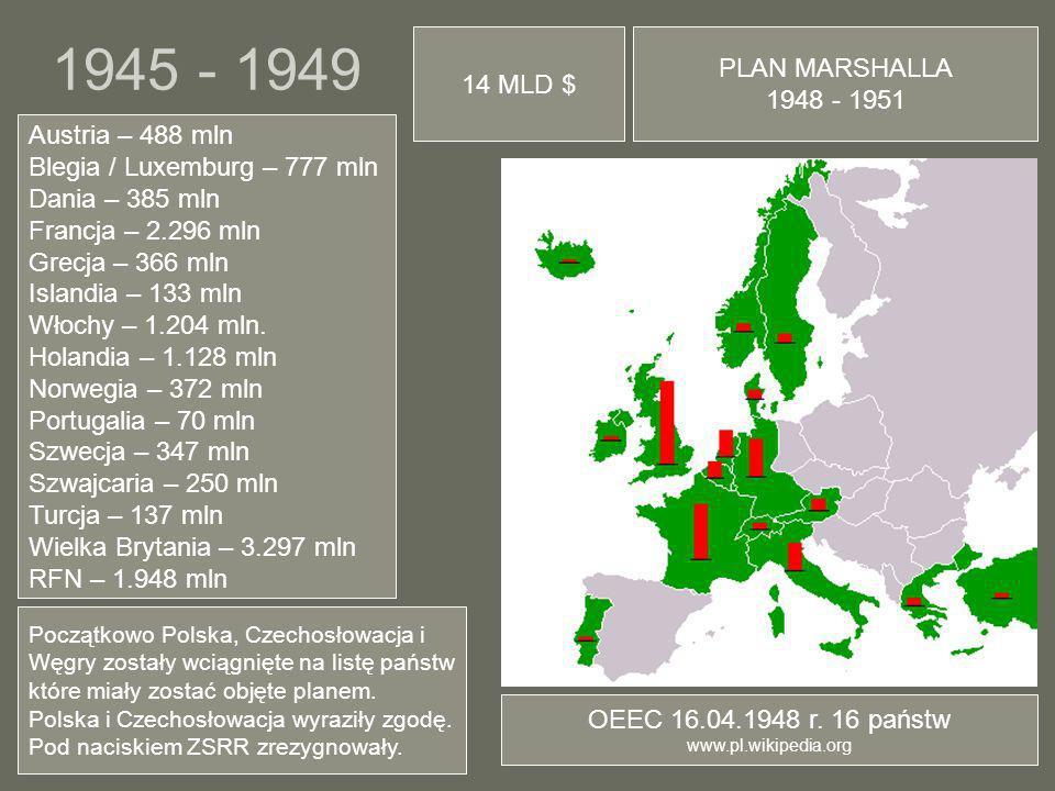 1945 - 1949 PLAN MARSHALLA 14 MLD $ 1948 - 1951 Austria – 488 mln