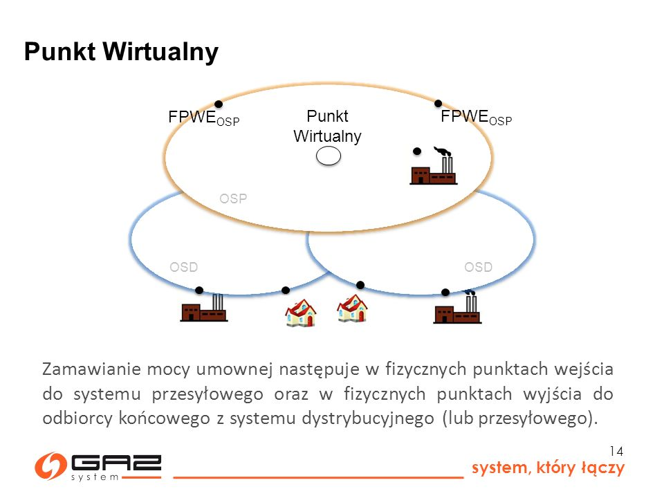 Punkt Wirtualny OSP. FPWEOSP. Punkt Wirtualny. FPWEOSP. OSD. OSD.