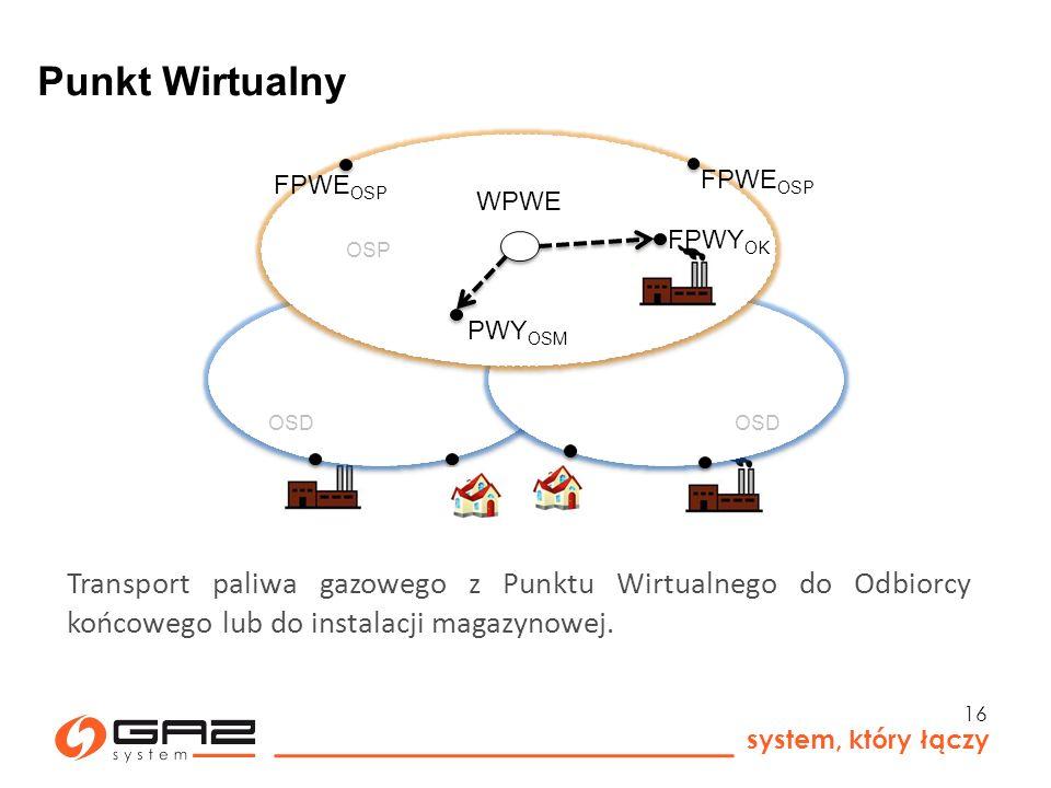 Punkt Wirtualny OSP. FPWEOSP. FPWEOSP. WPWE. FPWYOK. OSD. OSD. PWYOSM.