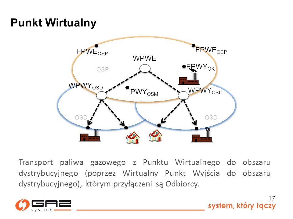 Punkt Wirtualny OSP. FPWEOSP. FPWEOSP. WPWE. FPWYOK. OSD. WPWYOSD. OSD. PWYOSM. WPWYOSD.
