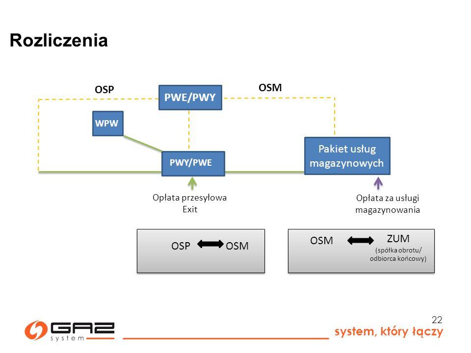 Rozliczenia OSM OSP PWE/PWY Pakiet usług magazynowych