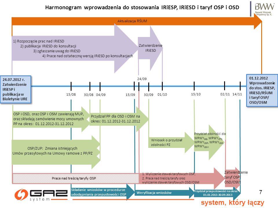 Harmonogram wprowadzenia do stosowania IRiESP, IRiESD i taryf OSP i OSD