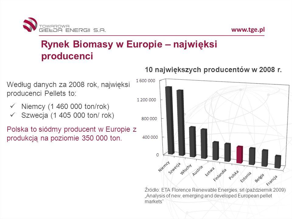 Rynek Biomasy w Europie – najwięksi producenci