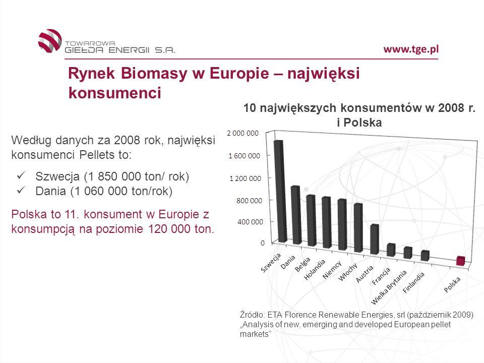10 największych konsumentów w 2008 r. i Polska