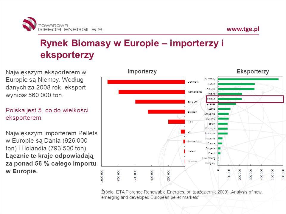Rynek Biomasy w Europie – importerzy i eksporterzy