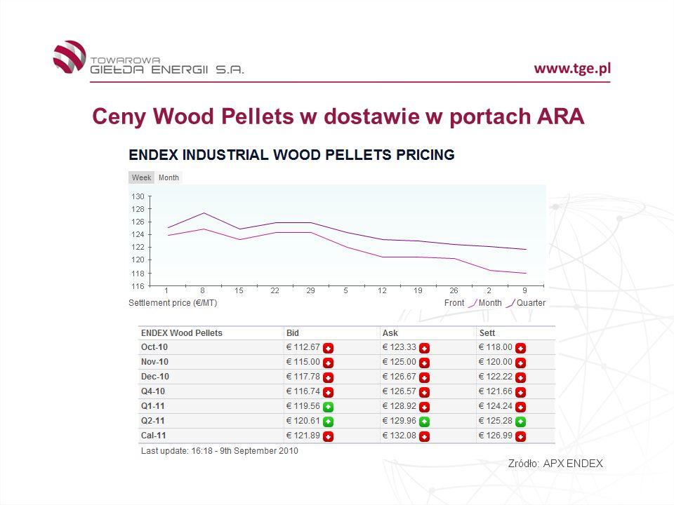 Ceny Wood Pellets w dostawie w portach ARA