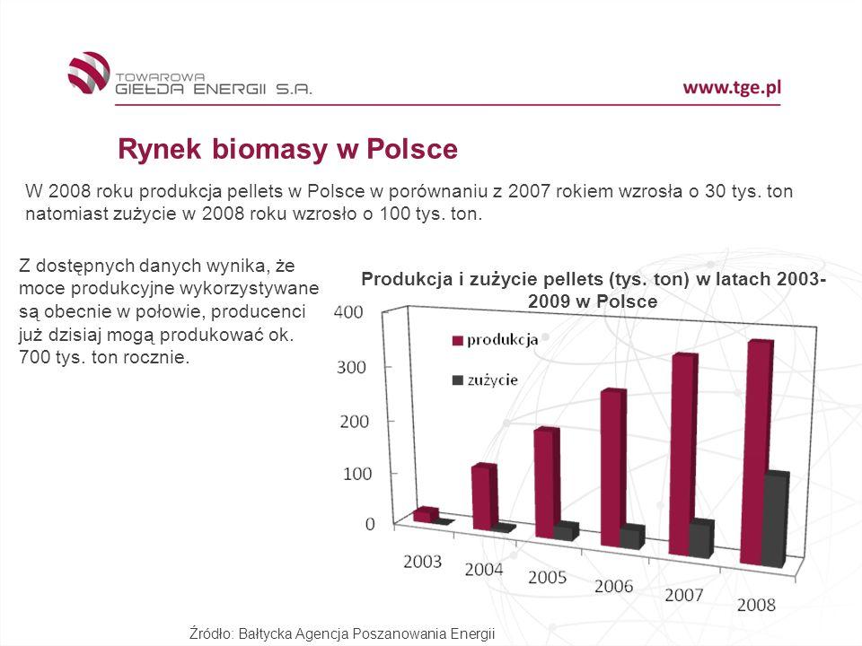 Produkcja i zużycie pellets (tys. ton) w latach 2003-2009 w Polsce