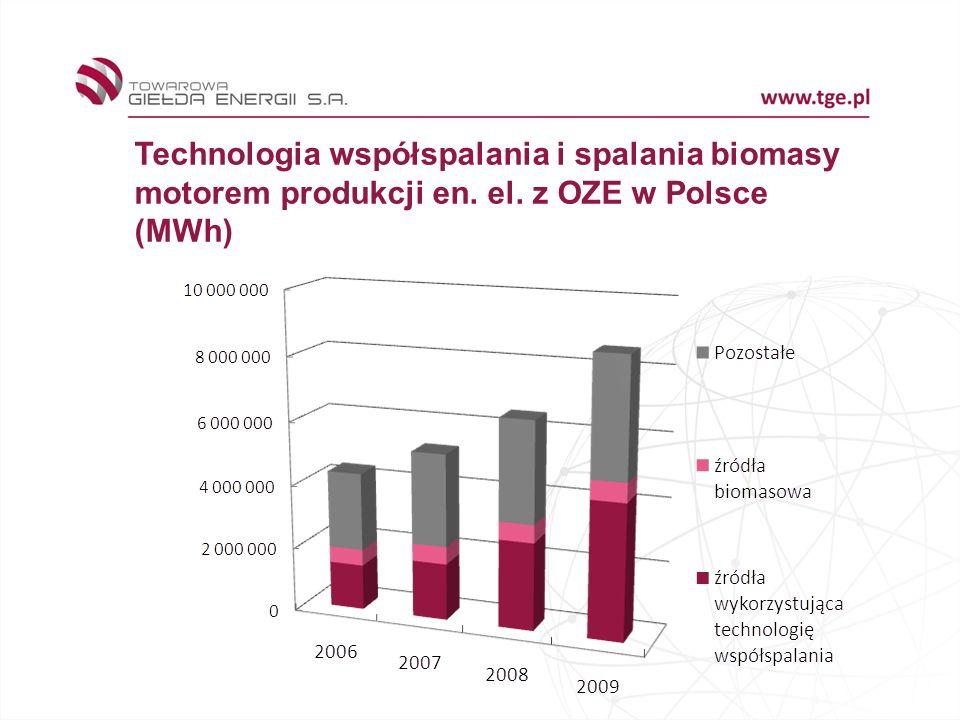 Technologia współspalania i spalania biomasy motorem produkcji en. el