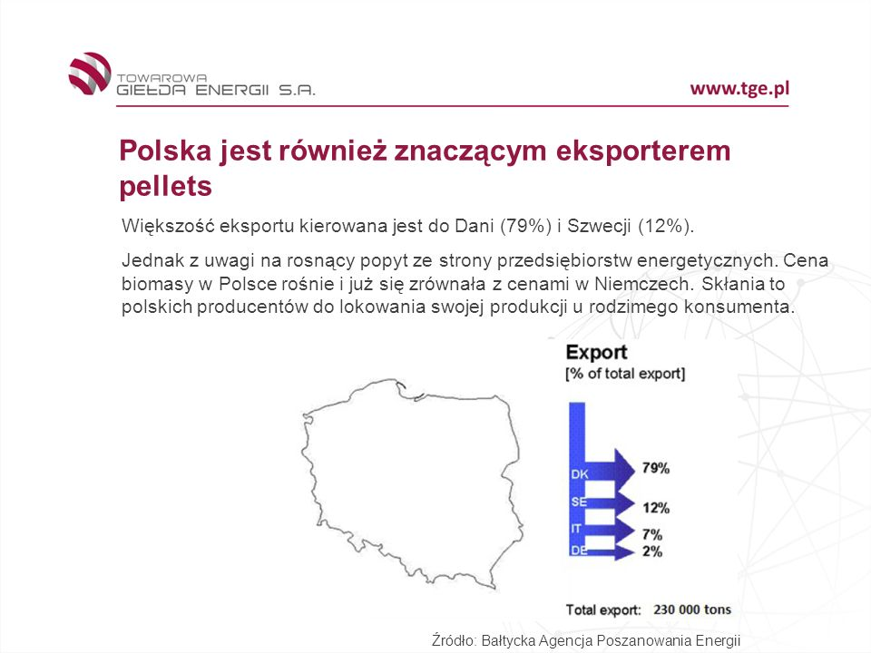 Polska jest również znaczącym eksporterem pellets