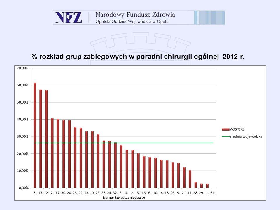 % rozkład grup zabiegowych w poradni chirurgii ogólnej 2012 r.