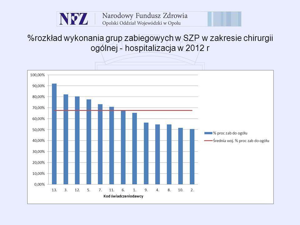 %rozkład wykonania grup zabiegowych w SZP w zakresie chirurgii ogólnej - hospitalizacja w 2012 r