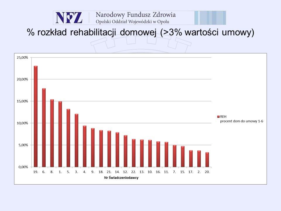 % rozkład rehabilitacji domowej (>3% wartości umowy)