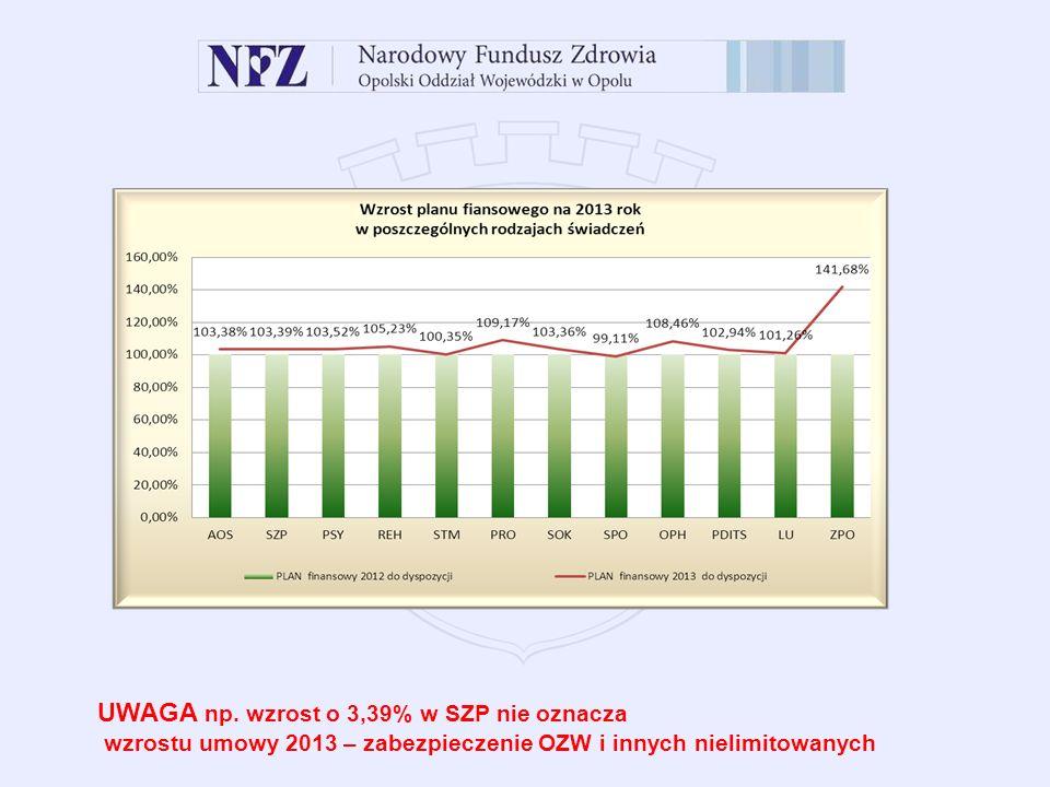 UWAGA np. wzrost o 3,39% w SZP nie oznacza