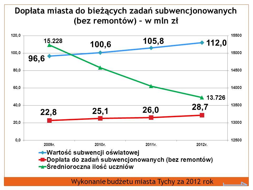 Dopłata miasta do bieżących zadań subwencjonowanych (bez remontów) – w mln zł