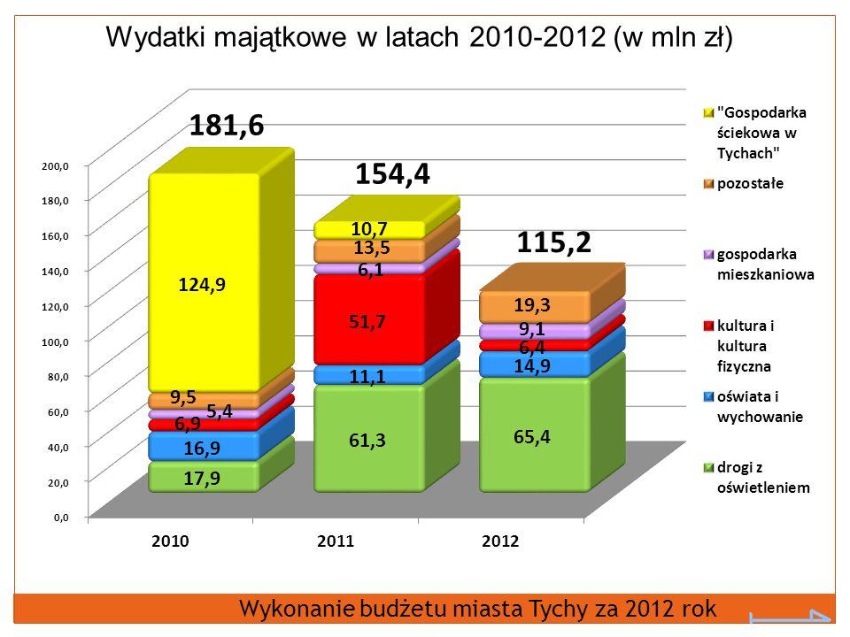 Wydatki majątkowe w latach 2010-2012 (w mln zł)