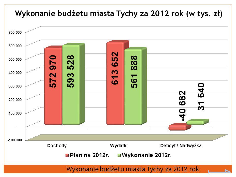 Wykonanie budżetu miasta Tychy za 2012 rok (w tys. zł)
