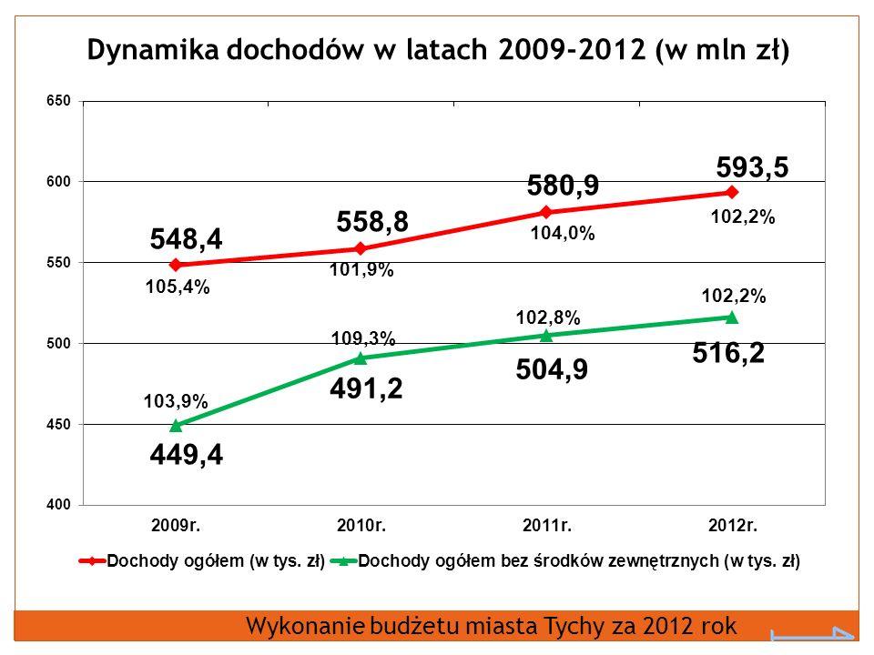 Dynamika dochodów w latach 2009-2012 (w mln zł)
