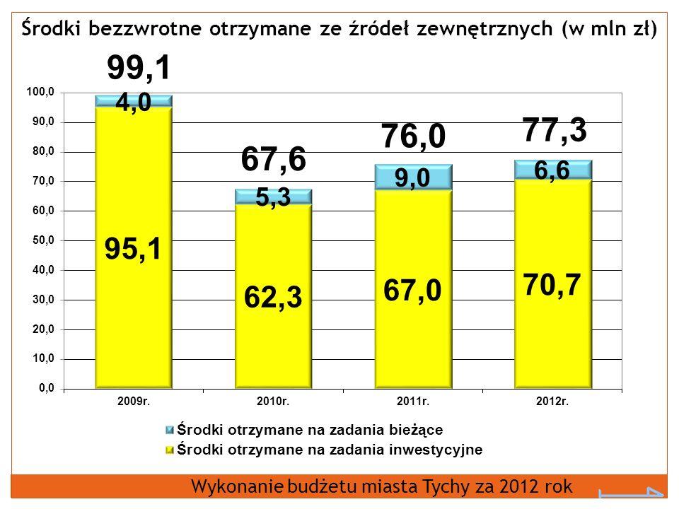 Środki bezzwrotne otrzymane ze źródeł zewnętrznych (w mln zł)