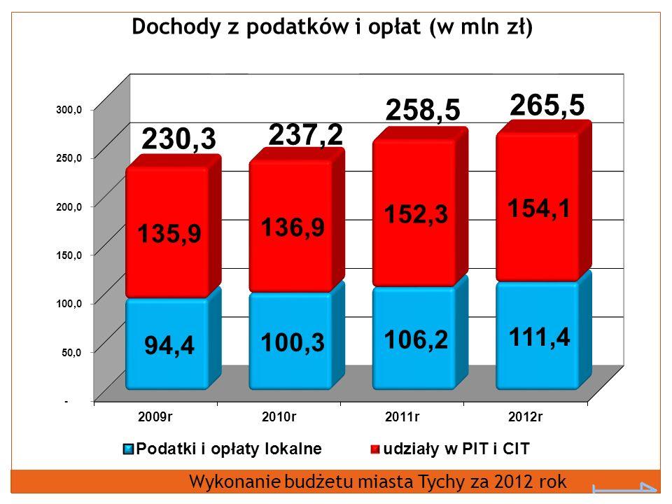 Dochody z podatków i opłat (w mln zł)