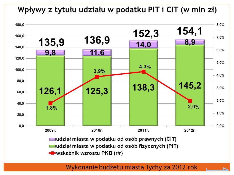 Wpływy z tytułu udziału w podatku PIT i CIT (w mln zł)