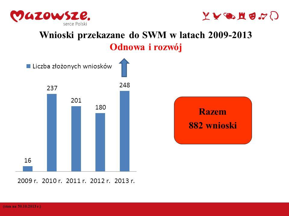 Wnioski przekazane do SWM w latach 2009-2013 Odnowa i rozwój