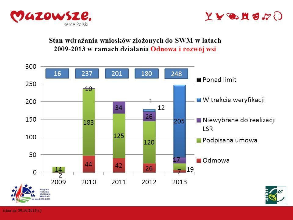 Stan wdrażania wniosków złożonych do SWM w latach