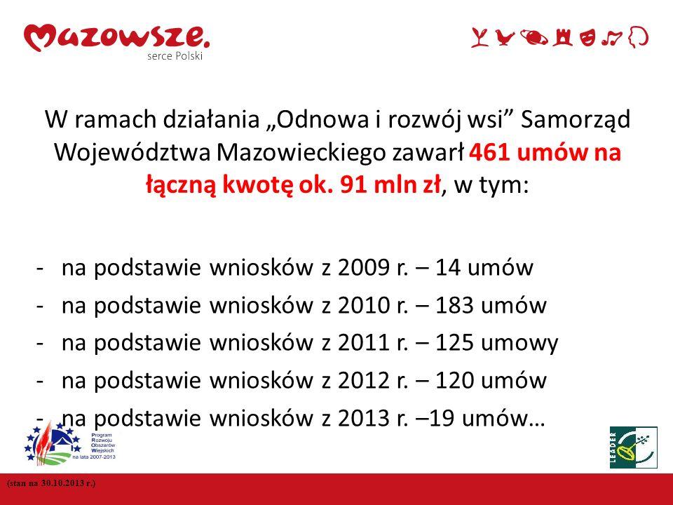"""W ramach działania """"Odnowa i rozwój wsi Samorząd Województwa Mazowieckiego zawarł 461 umów na łączną kwotę ok. 91 mln zł, w tym:"""