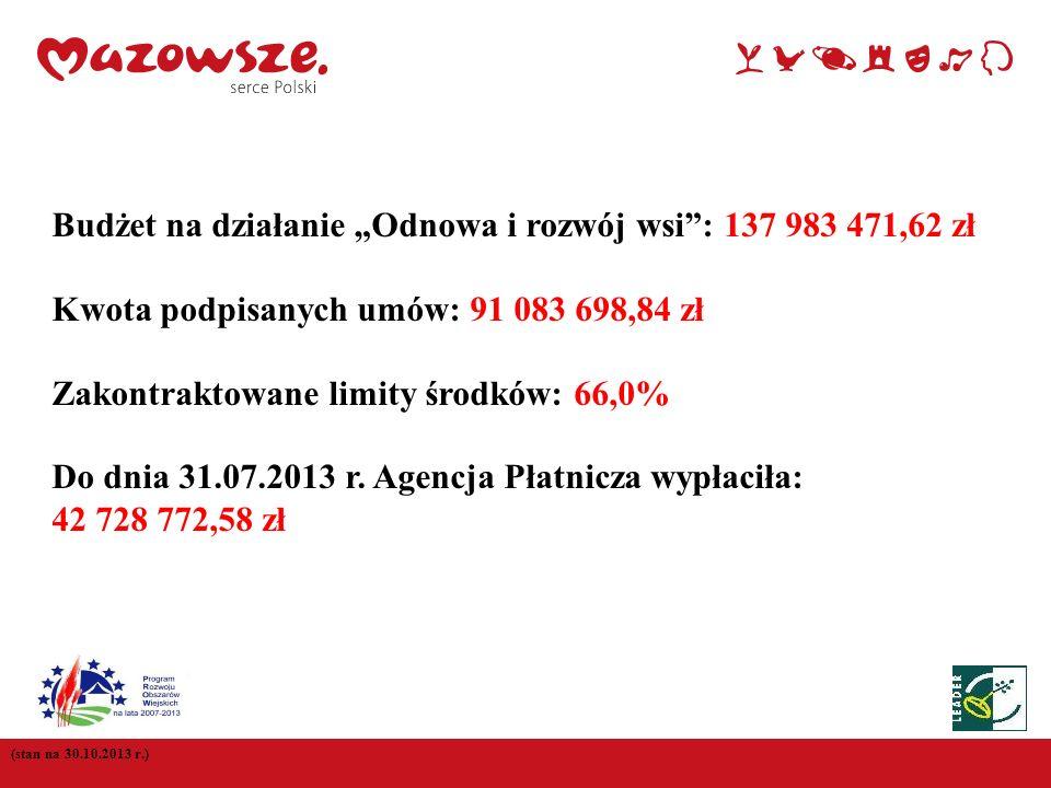 """Budżet na działanie """"Odnowa i rozwój wsi : 137 983 471,62 zł"""