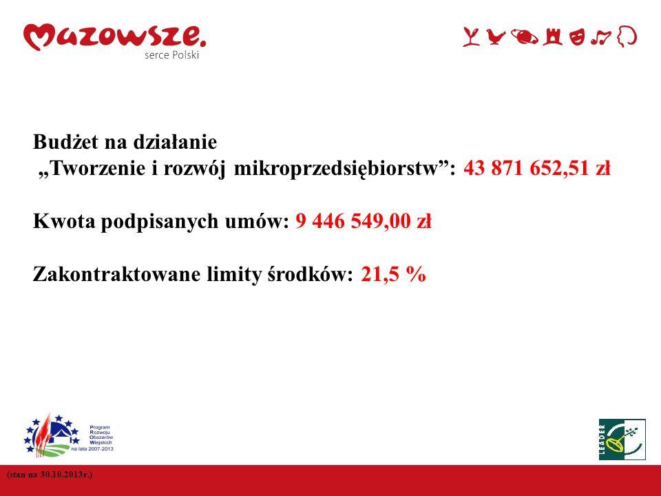 """""""Tworzenie i rozwój mikroprzedsiębiorstw : 43 871 652,51 zł"""
