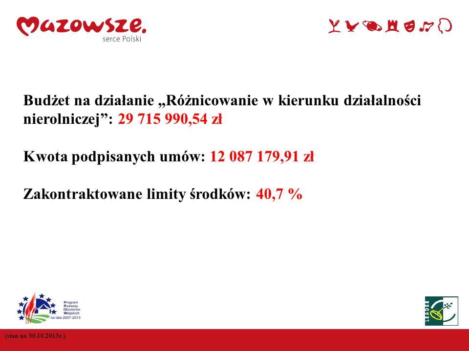 Kwota podpisanych umów: 12 087 179,91 zł