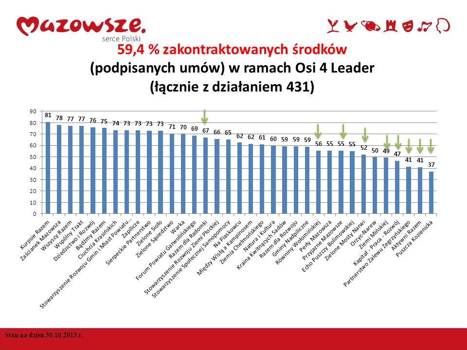 59,4 % zakontraktowanych środków (podpisanych umów) w ramach Osi 4 Leader (łącznie z działaniem 431)