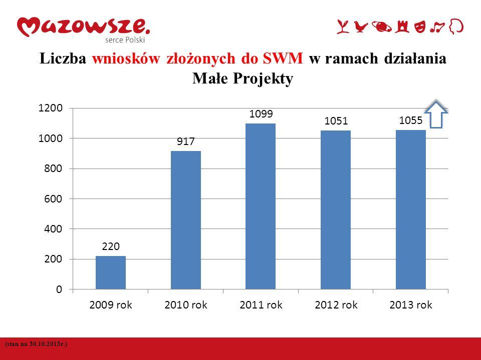 Liczba wniosków złożonych do SWM w ramach działania Małe Projekty