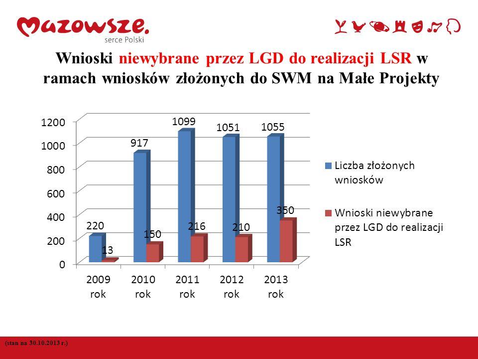 Wnioski niewybrane przez LGD do realizacji LSR w ramach wniosków złożonych do SWM na Małe Projekty