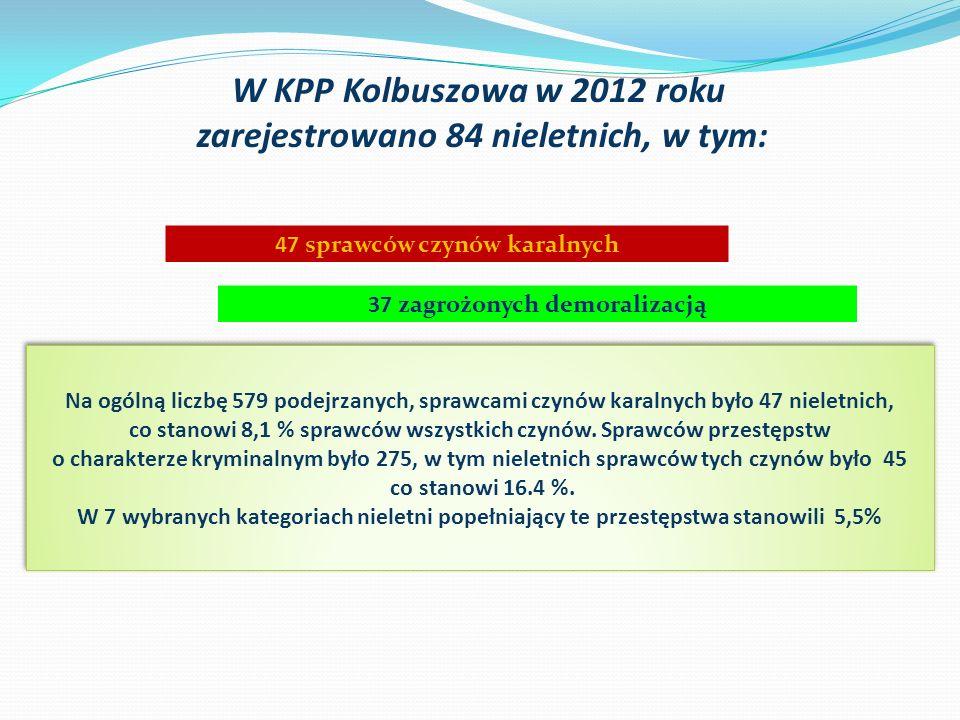 W KPP Kolbuszowa w 2012 roku zarejestrowano 84 nieletnich, w tym: