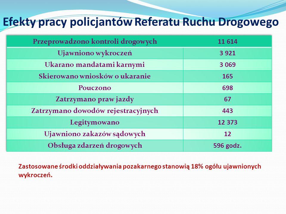 Efekty pracy policjantów Referatu Ruchu Drogowego