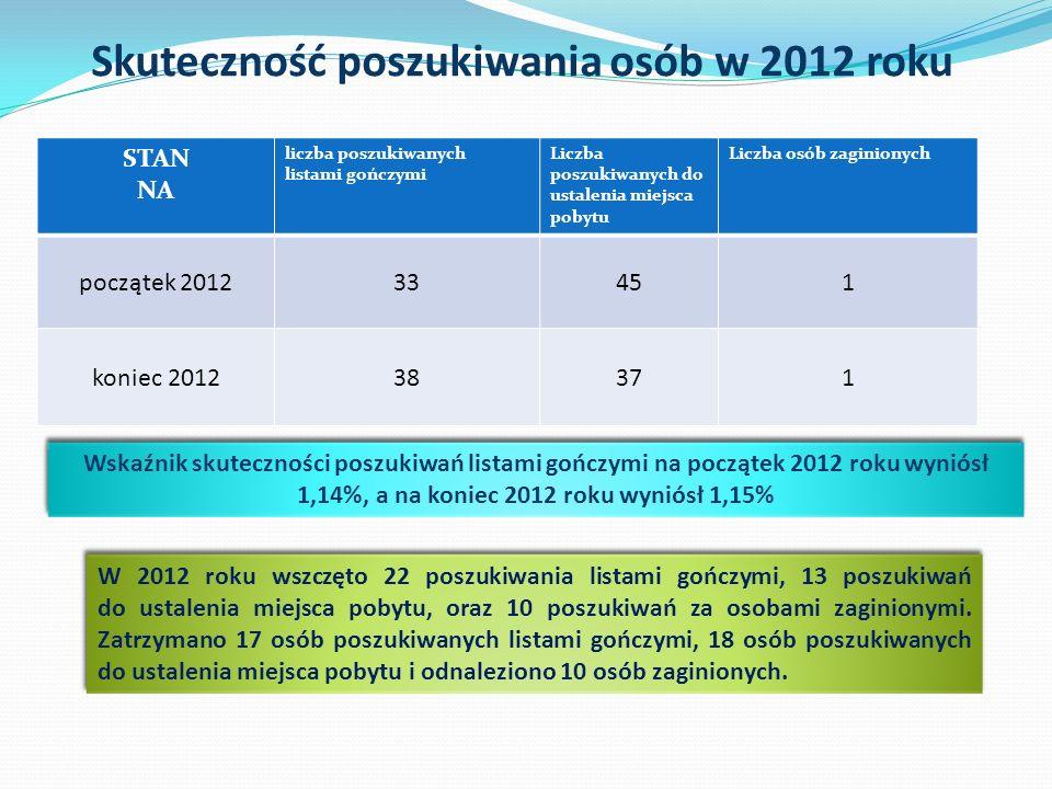 Skuteczność poszukiwania osób w 2012 roku