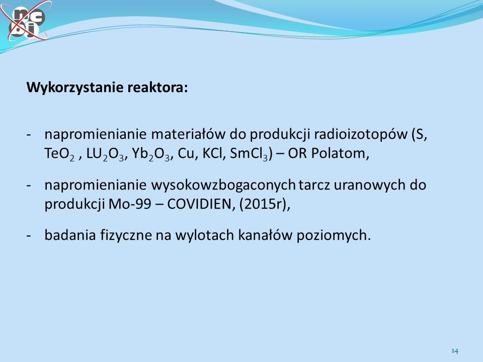 Wykorzystanie reaktora: