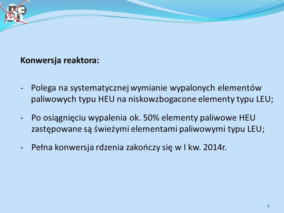 Konwersja reaktora: Polega na systematycznej wymianie wypalonych elementów paliwowych typu HEU na niskowzbogacone elementy typu LEU;