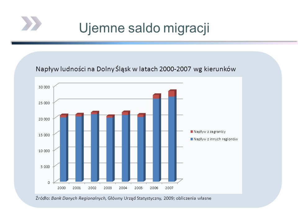 Ujemne saldo migracjiNapływ ludności na Dolny Śląsk w latach 2000-2007 wg kierunków.