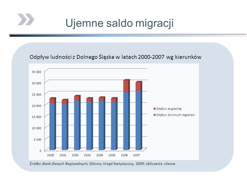 Ujemne saldo migracjiOdpływ ludności z Dolnego Śląska w latach 2000-2007 wg kierunków.